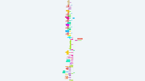 Mind Map: Mapa de navegación S.I. UNIMINUTO