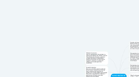 Mind Map: PLANO MESTRE DE PRODUÇÃO