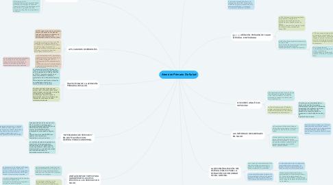 Mind Map: Atención Primaria De Salud
