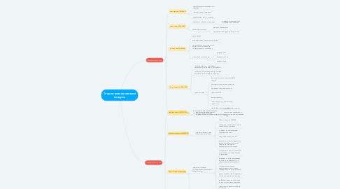 Mind Map: Теории возникновения модерна