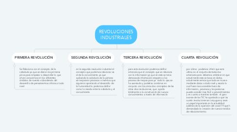 Mind Map: REVOLUCIONES INDUSTRIALES