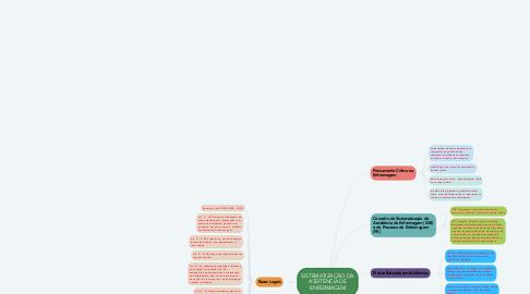 Mind Map: SISTEMATIZAÇÃO DA ASSITÊNCIA DE ENFERMAGEM