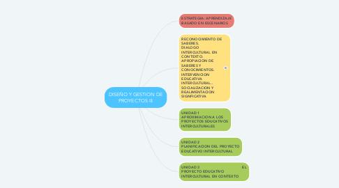 Mind Map: DISEÑO Y GESTION DE PROYECTOS III