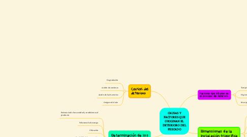 Mind Map: SISTEMA DE PRODUCCION DE FRIO