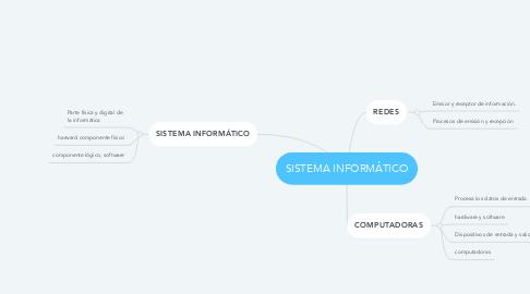 Mind Map: SISTEMA INFORMÁTICO