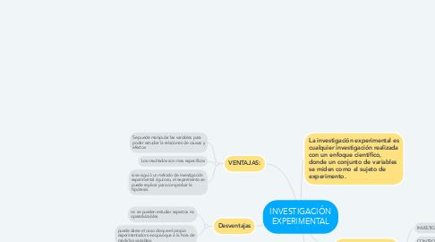 Mind Map: INVESTIGACIÓN EXPERIMENTAL