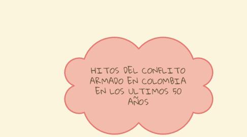 Mind Map: HITOS DEL CONFLITO ARMADO EN COLOMBIA EN LOS ULTIMOS 50 AÑOS