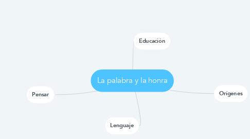 Mind Map: La palabra y la honra