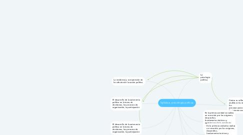 Mind Map: Syllabus, psicología política