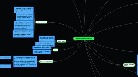 Mind Map: INDICADORES DE INNOVACION