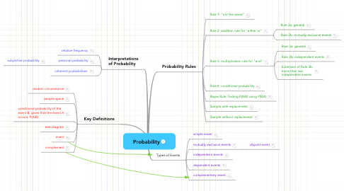 Mind Map: Probability