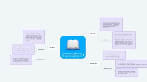 Mind Map: Géneros divulgativos de formación-capacitación