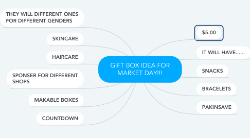 Mind Map: GIFT BOX IDEA FOR MARKET DAY!!!