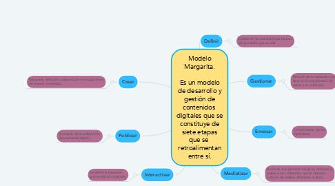 Mind Map: Modelo Margarita.  Es un modelo de desarrollo y gestión de contenidos  digitales que se constituye de siete etapas que se  retroalimentan entre sí.