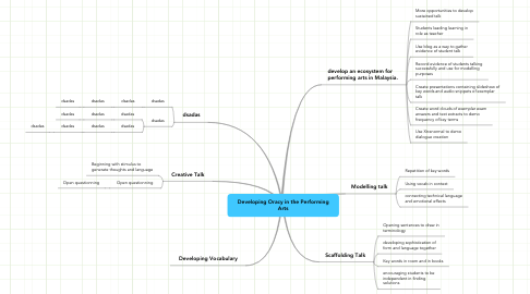 Mind Map: Developing Oracy in the Performing Arts