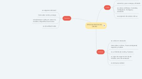 Mind Map: TIPOS DE FRUTOS DEL CACAO