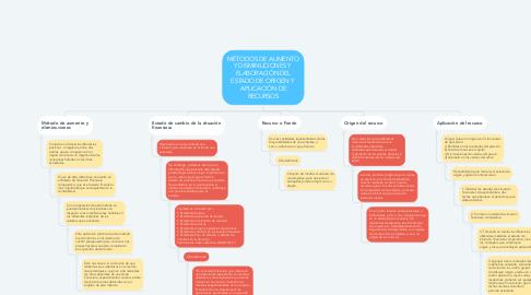 Mind Map: MÉTODOS DE AUMENTO Y DISMINUCIONES Y  ELABORACIÓN DEL ESTADO DE ORIGEN Y  APLICACIÓN DE RECURSOS