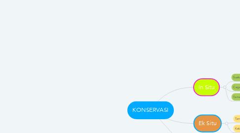 Mind Map: KONSERVASI
