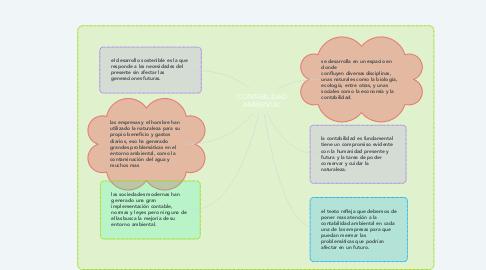 Mind Map: CONTABILIDAD AMBIENTAL
