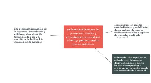 Mind Map: políticas publicas: son los proyectos, diseños y actividades que un estado diseña y gestiona regido por un gobierno