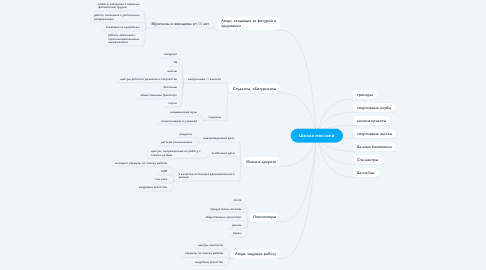 Mind Map: Школа массажа