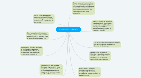 Mind Map: Contabilidad Financiera