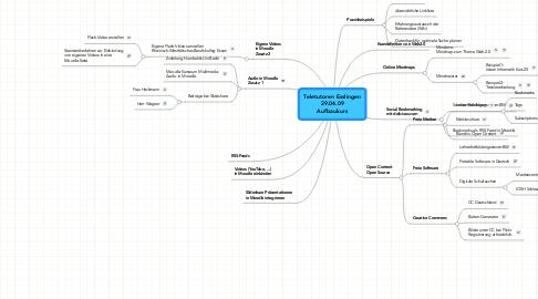 Mind Map: Teletutoren Esslingen 29.04.09 Aufbaukurs