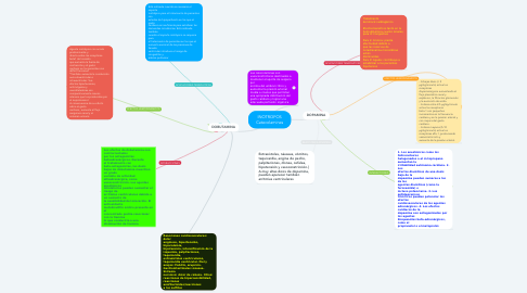 Mind Map: INOTROPOS Catecolaminas