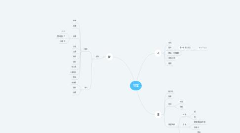 Mind Map: 開業