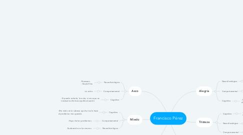 Mind Map: Francisco Pérez