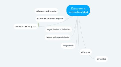 Mind Map: Educacion e interculturalidad