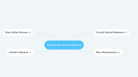 Mind Map: Klantenservice Nederland