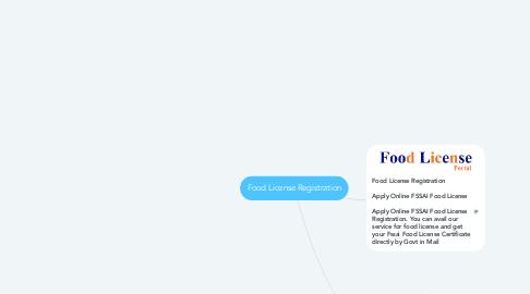 Mind Map: Food License Registration