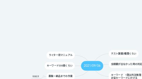 Mind Map: 2021/09/06