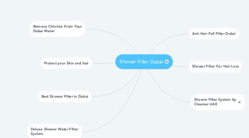 Mind Map: Shower Filter Dubai