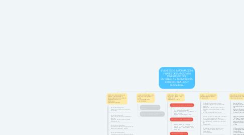 Mind Map: FUENTES DE INFORMACIÓN Y BASES DE DATOS PARA INVESTIGACIÓN   EN CIENCIA Y TECNOLOGÍA. ESTUDIO, ANÁLISIS Y BÚSQUEDA.