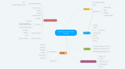 Mind Map: Greening of Construction Industry