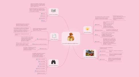 Mind Map: La actividad económica