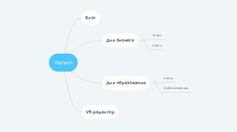 Mind Map: Varwin