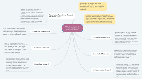Mind Map: What is research methodology?