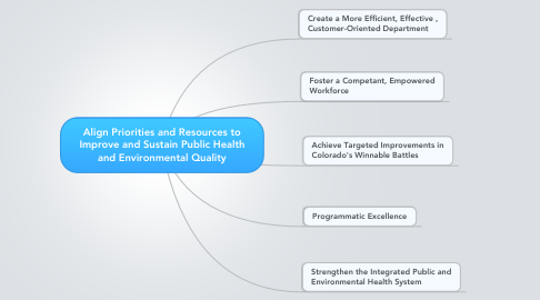 Mind Map: Align Priorities and Resources to Improve and Sustain Public Health and Environmental Quality