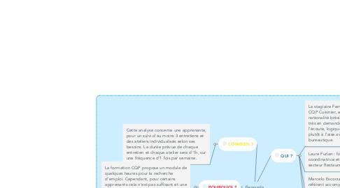 Mind Map: Fernanda