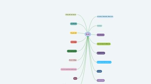Mind Map: Sarah