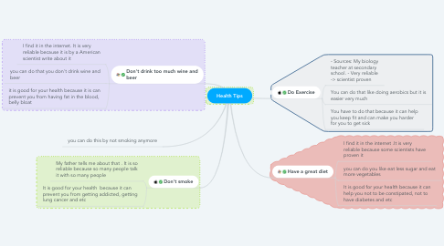 Mind Map: Health Tips