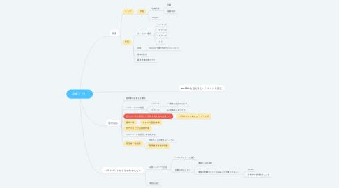 Mind Map: 診断アプリ