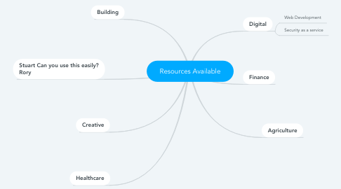 Mind Map: Resources Available