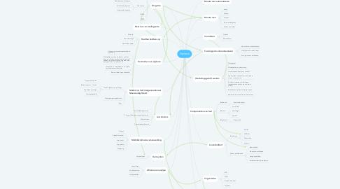 Mind Map: Dyslexie