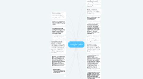 Mind Map: Регламент для менеджера отдела онлайн продаж (Амантур)