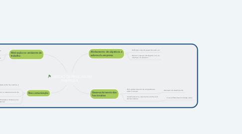 Mind Map: GESTÃO DE PESSOAS EM EMPRESAS