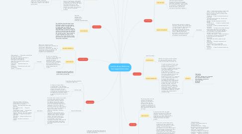 Mind Map: familia de antibióticos, lauraagudeloromero